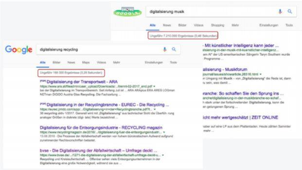 Digitalisierung der Recyclingindustrie Google-Suchanfrage