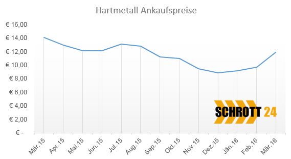 Hartmetall recyceln